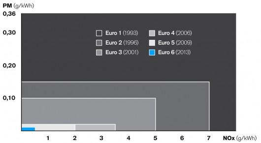 Двигуни Євро-5 і Євро-6: В чому різниця?