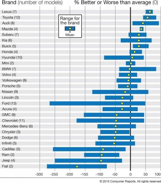 Найнадійнішими автомобілями в 2015 році стали Lexus