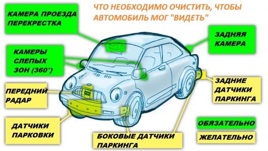 Як утримувати Ваш сучасний автомобіль в чистоті щоб він міг бачити взимку