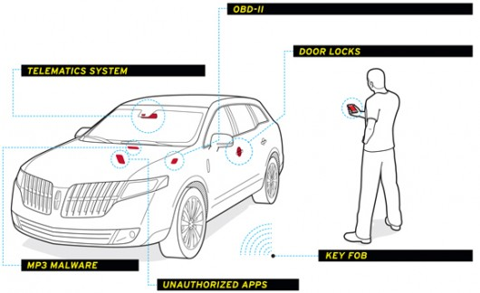Чи може ваш автомобіль підхопити компютерний вірус?