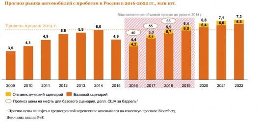 Автомобільний ринок Росії: результати 2015 року та перспективи розвитку